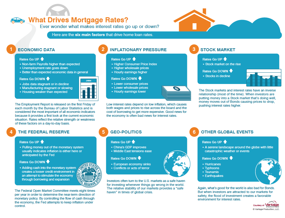 What Drives Mortgage Rates
